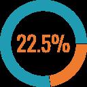 Chart 22.5%