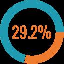 Chart 29.2%